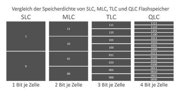 QLC Vergleich Speicherdichte SLC MLC TLC